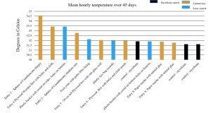 graph for Rodrigo (1)